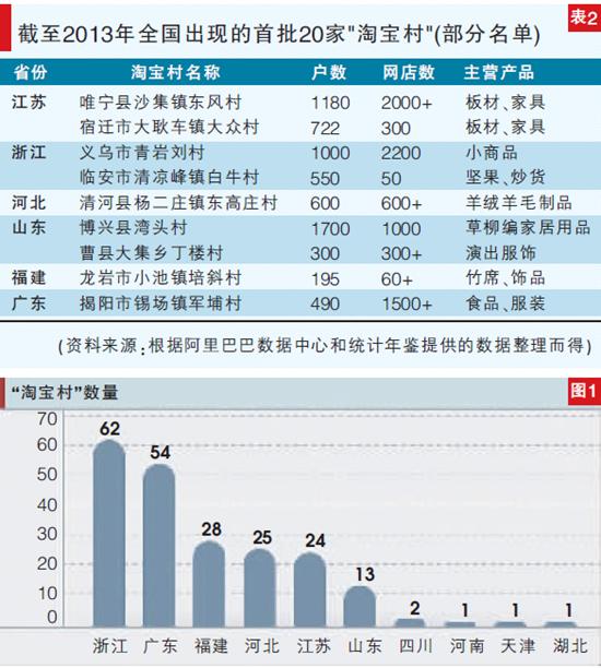 从某种意义上讲,淘宝村的兴起与发展是互联网技术背景下中国农民自发开展的一场乡村建设运动,是自下而上的地方自觉。在这场地方自觉性运动中,淘宝村为带动乡村就业本地化、城乡消费无差别化和产业在线化提供了新的路线图。 自2009年中国出现第一批淘宝村(主要包括江苏省唯宁县沙集镇的东风村、浙江义乌市青岩刘村和河北清河县东高庄等)以来,淘宝村已经成为中国乡村经济发展与崛起的新形态。根据相关数据统计,截至2014年,全国淘宝村的数量已经超过了200个,并出现了一定数量的淘宝镇(即镇域范围